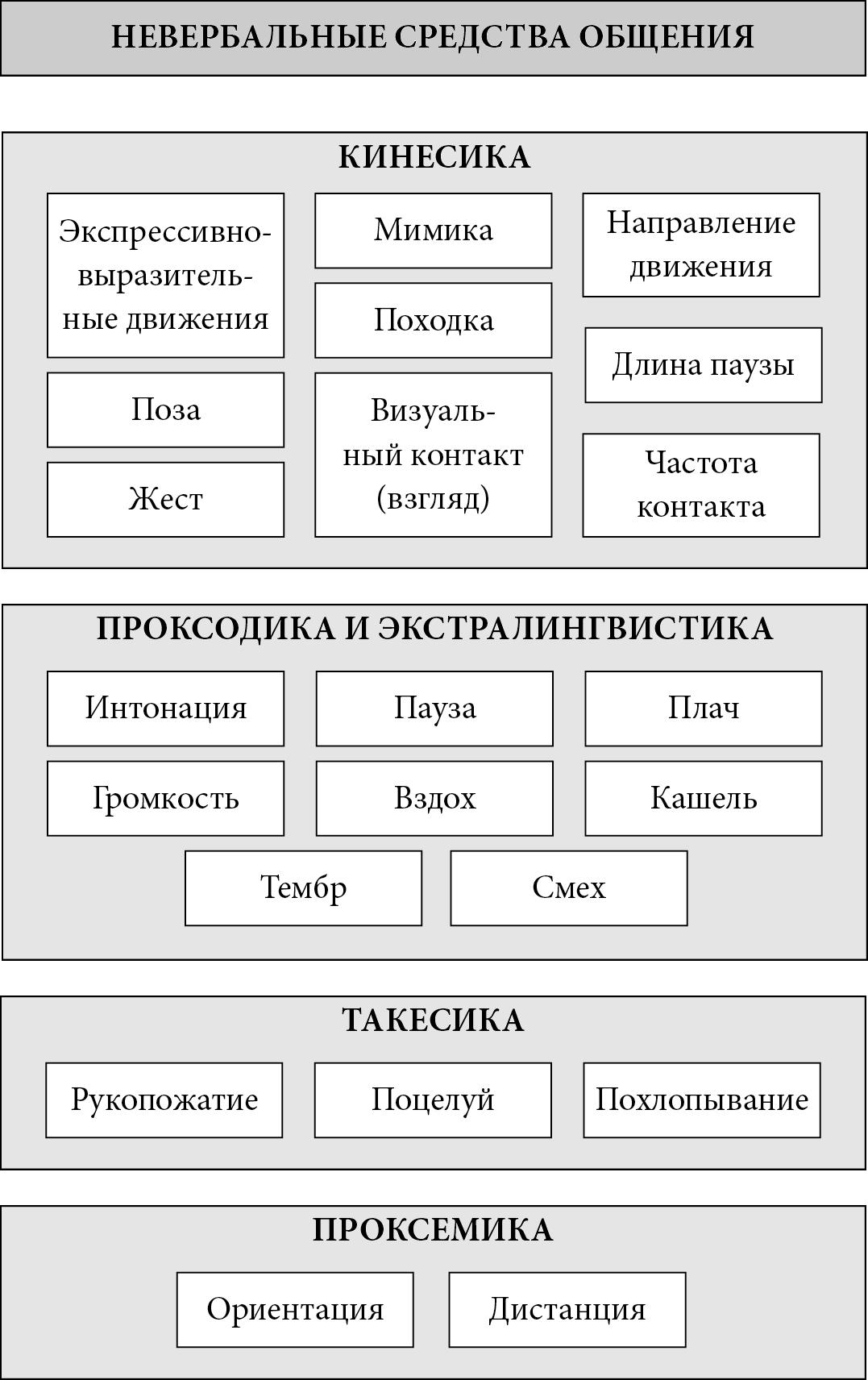Шпаргалка Система Невербальных Средств Общения И Их Функции