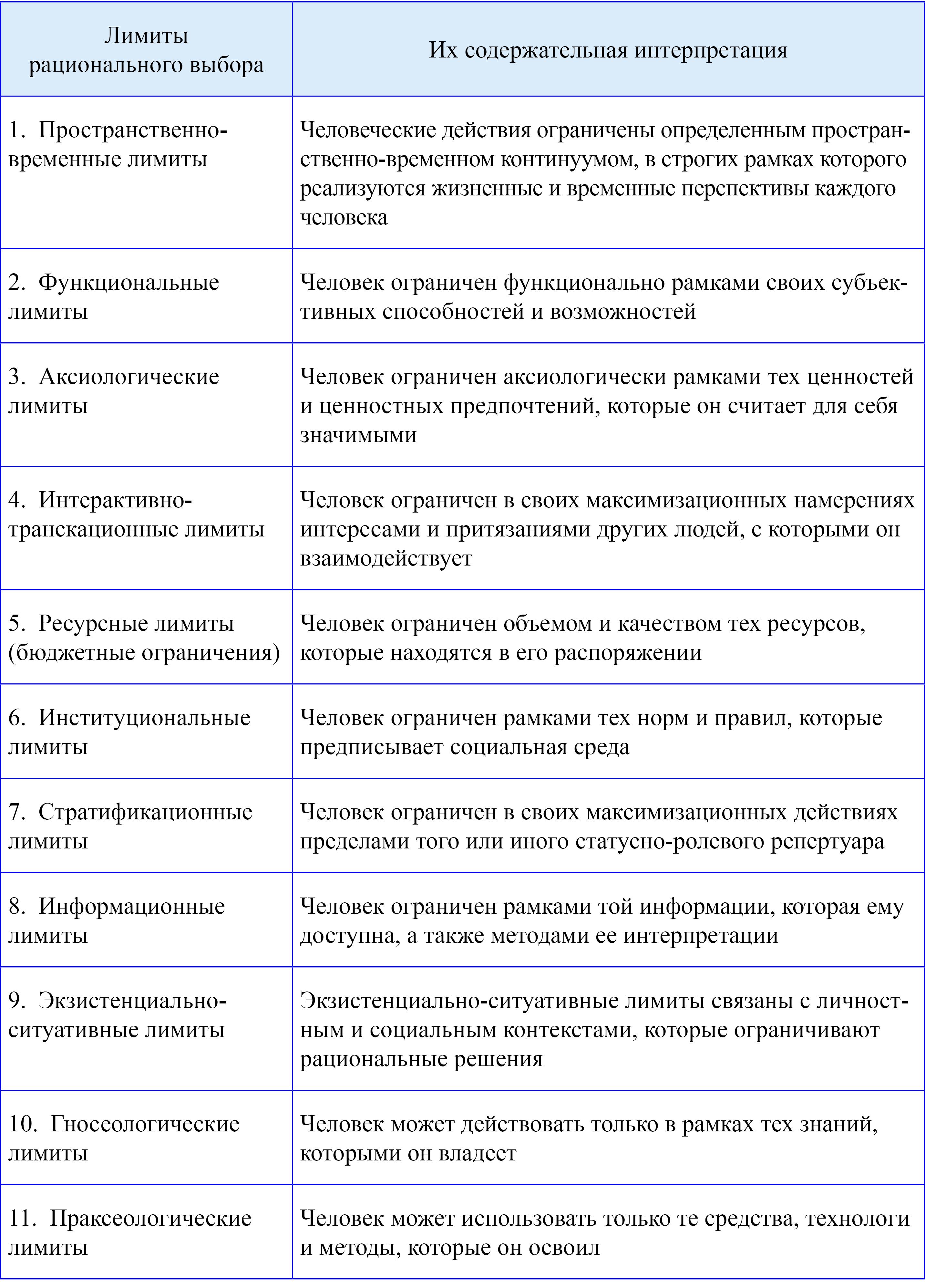 Социальная мотивация и рациональное поведение реферат 4097
