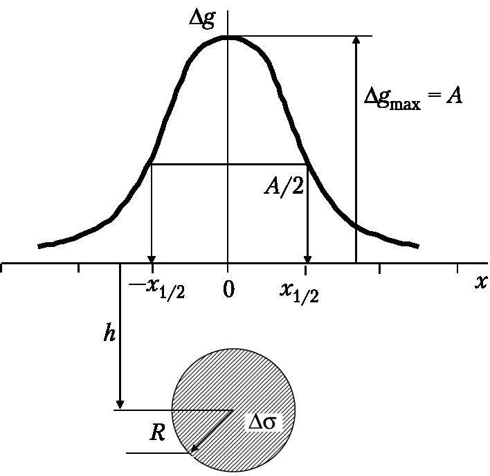 Решения прямой задачи гравиразведки решение задач методом сечения сопромат
